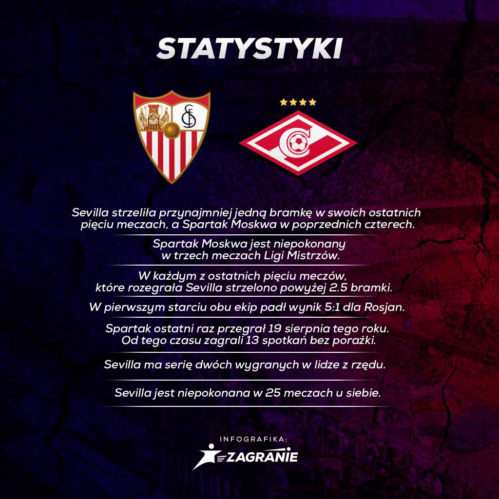 Spartak vs Sevilla
