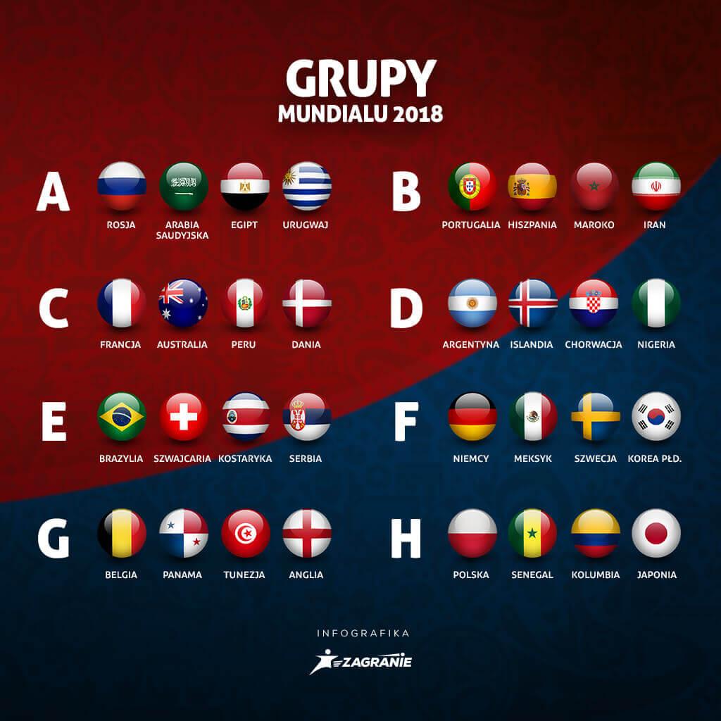 Grupy na Mundialu 2018 w Rosji