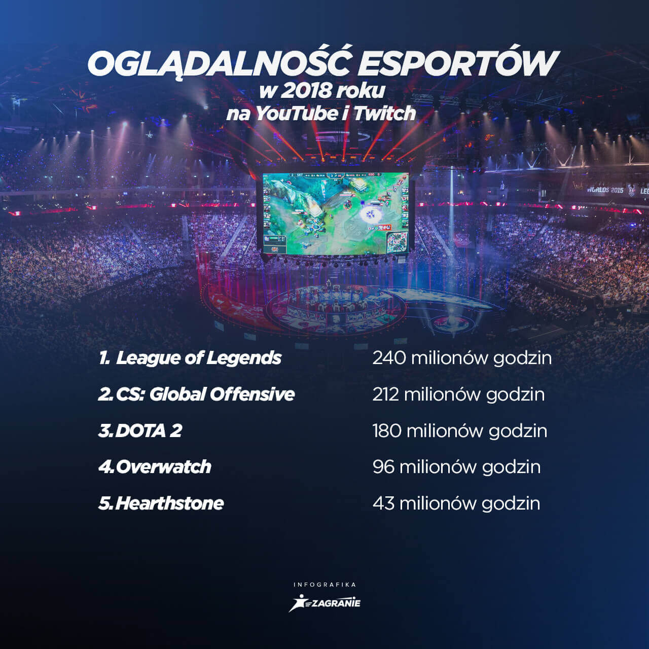 Oglądalność esportów na świecie