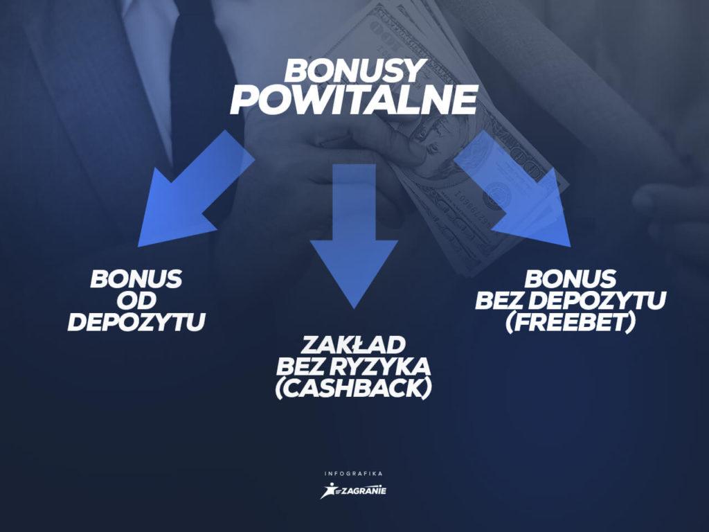 rodzaje bonusów powitalnych