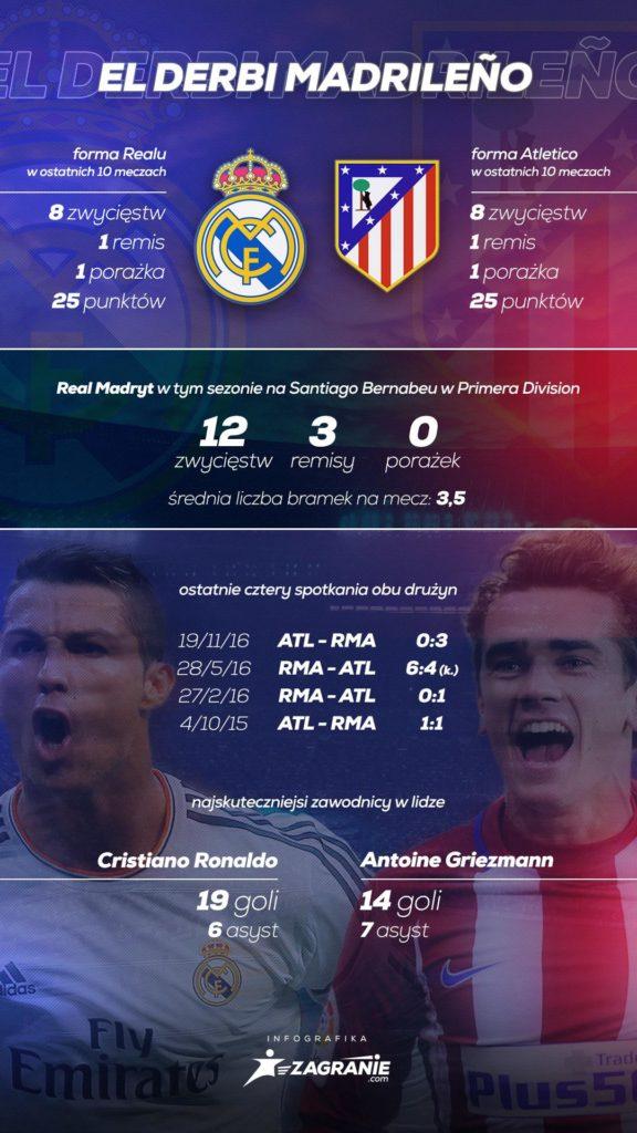 Infografika Real kontra Atletico