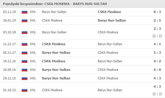 Pojedynki bezpośrednie Barys z CSKA
