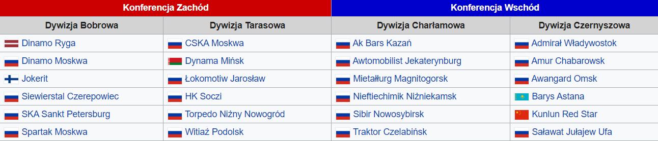 KHL w sezonie 2019/20